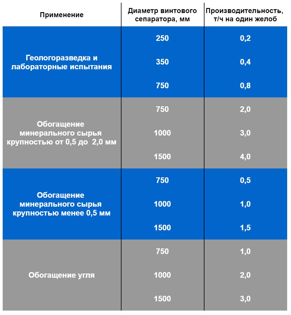 Таблица ориентировочной производительности желобов винтовых сепараторов